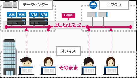 オンプレミスのデータセンターとパブリッククラウド(ニフクラ)を同一ネットワークとして接続するイメージ