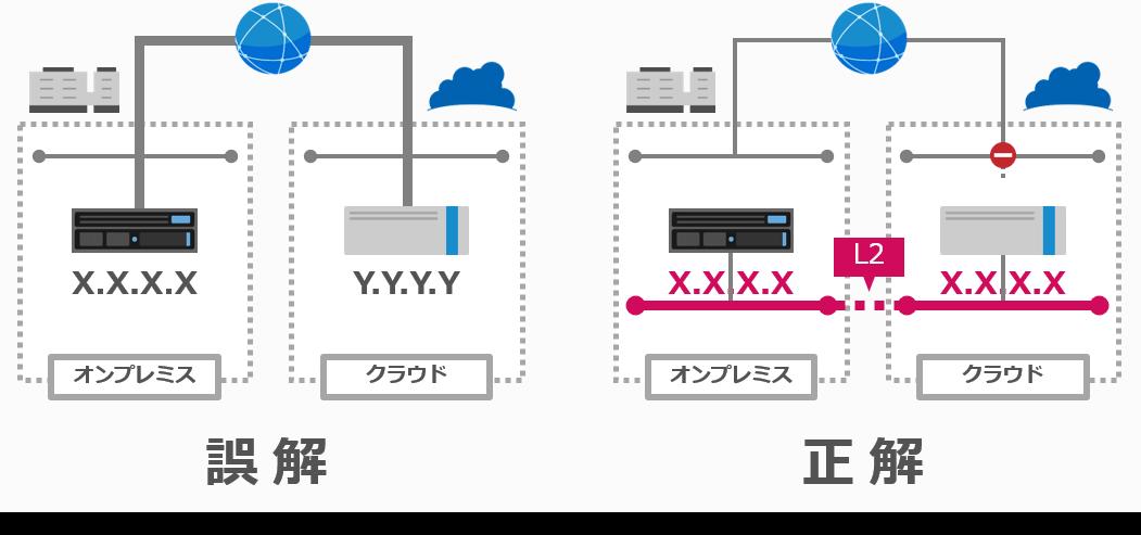 L2延伸で、IPアドレスを変えずに同一ネットワークのようにオンプレミスとパブリッククラウドを接続するイメージ