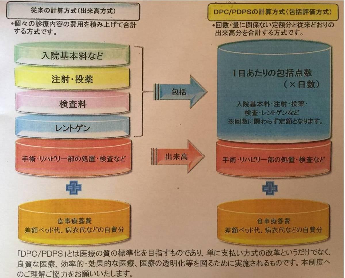 DPC計算方式の診療費