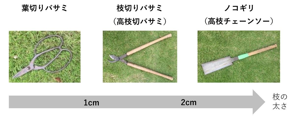 剪定に使う道具の、枝の太さ別の分類