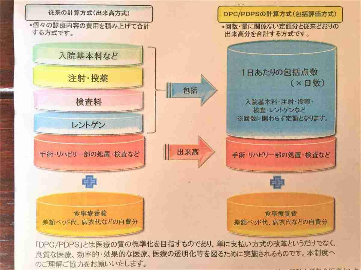 入院費のDCP計算方式の説明