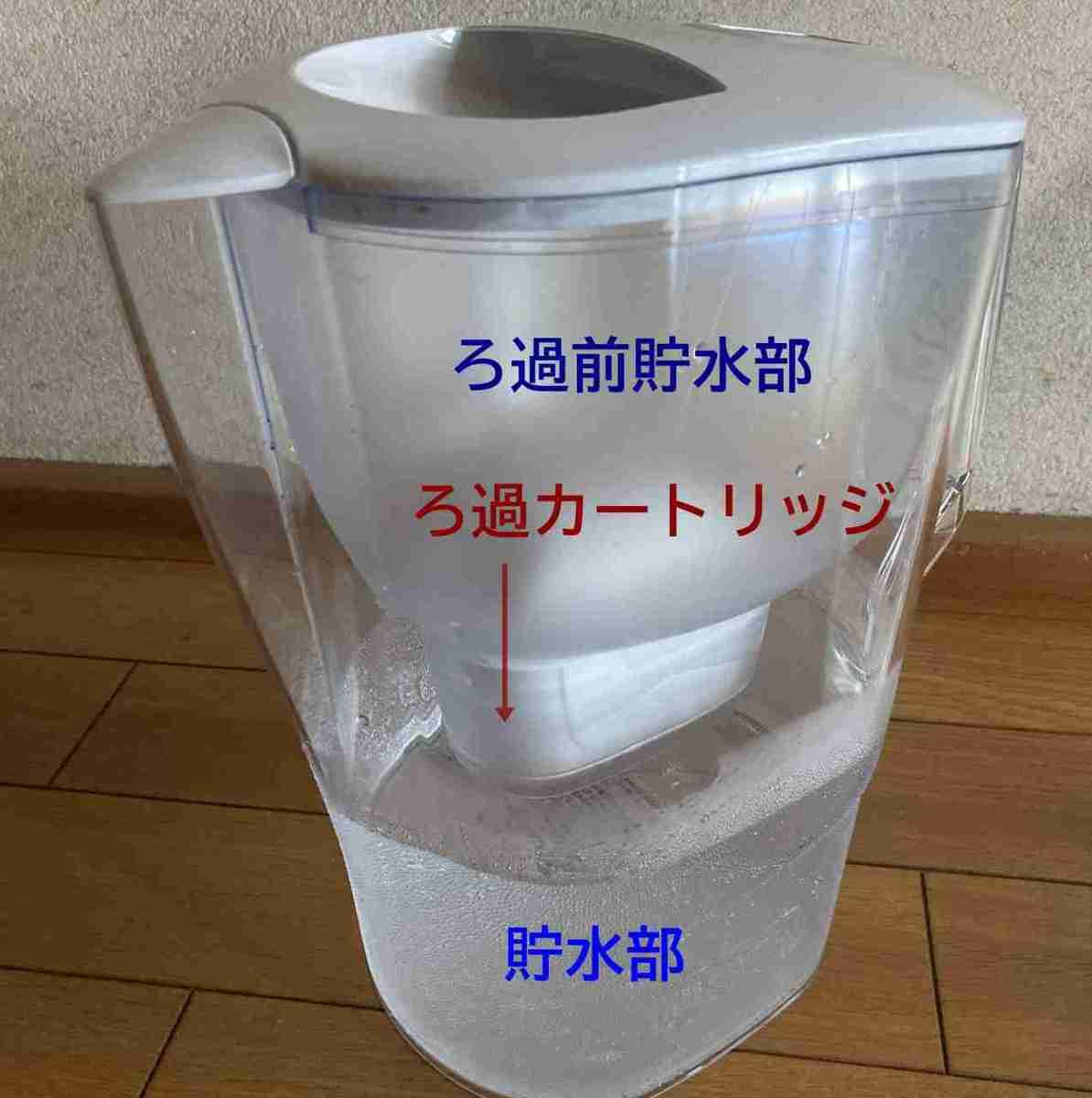 Brita据え置き型浄水器の構造