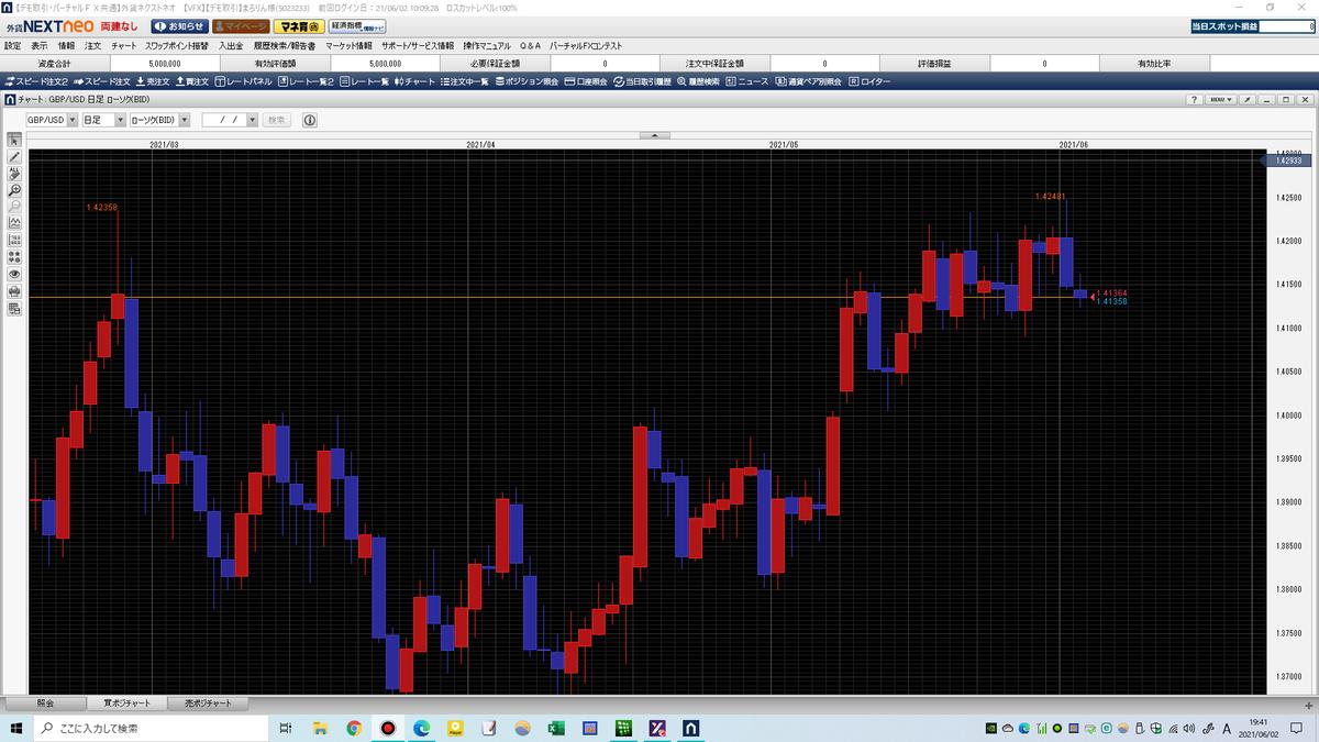 外貨ネクストネオのチャート画面