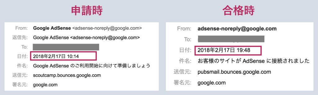 Googleアドセンス合格通知