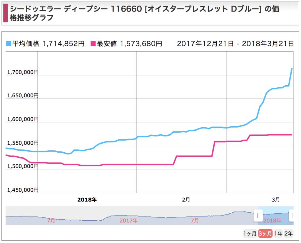 シードゥエラー116660の価格推移グラフ