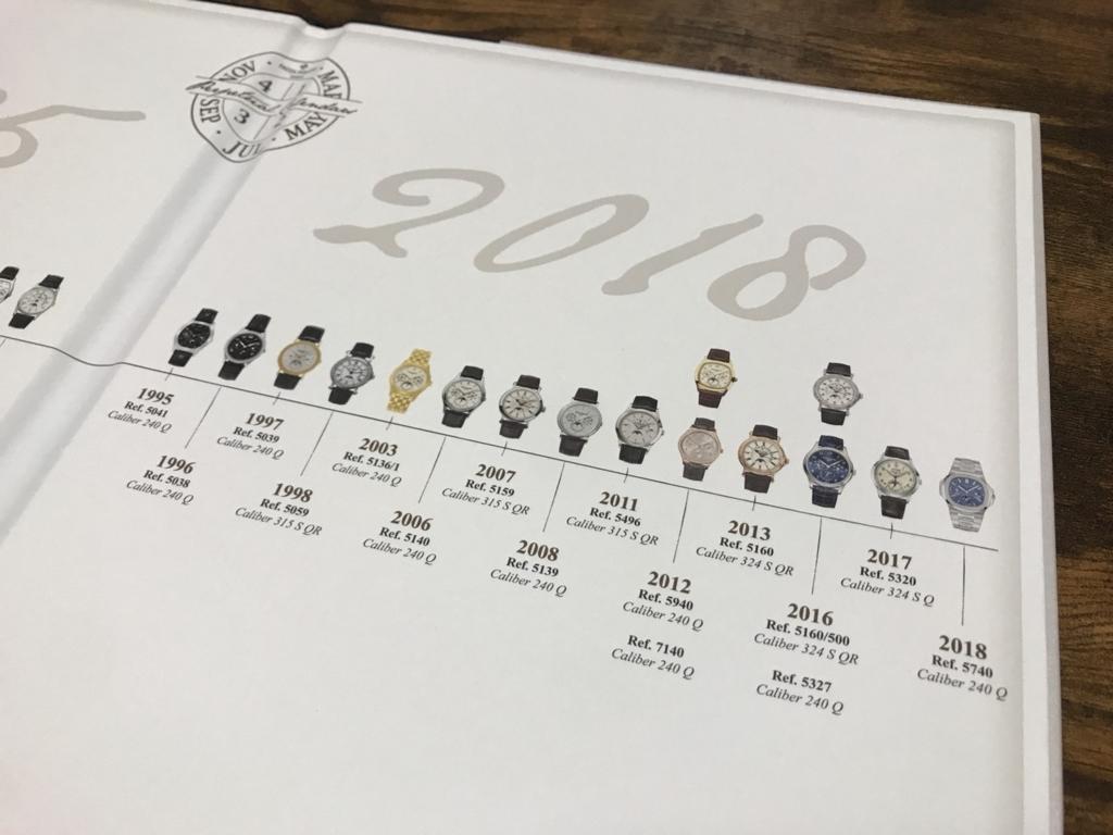 歴代パーペチュアルカレンダー2ページ目