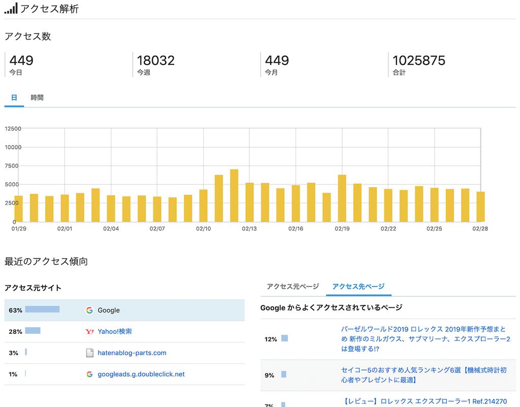 1年運営のはてなブログPVデータ