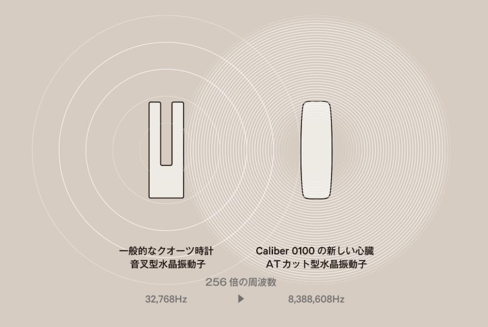 左から通常の水晶振動子とATカット型水晶振動子