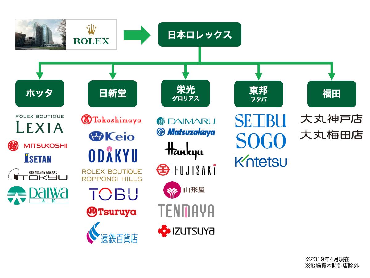 日本におけるロレックスの流通形態の図