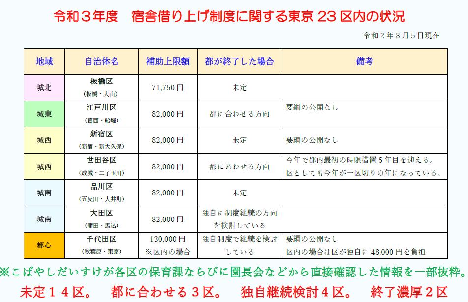 東京都借り上げ社宅比較表