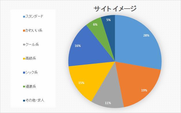 サイトイメージデザイン円グラフ