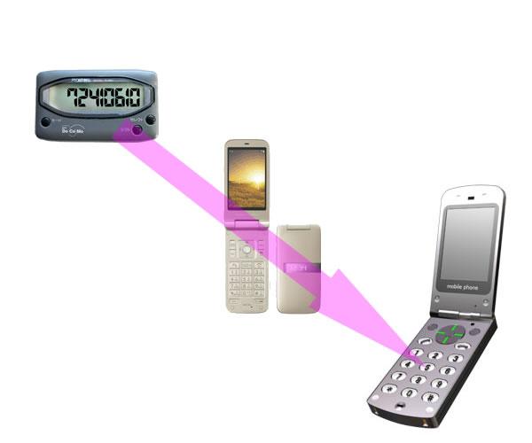 ポケベルから携帯への進化