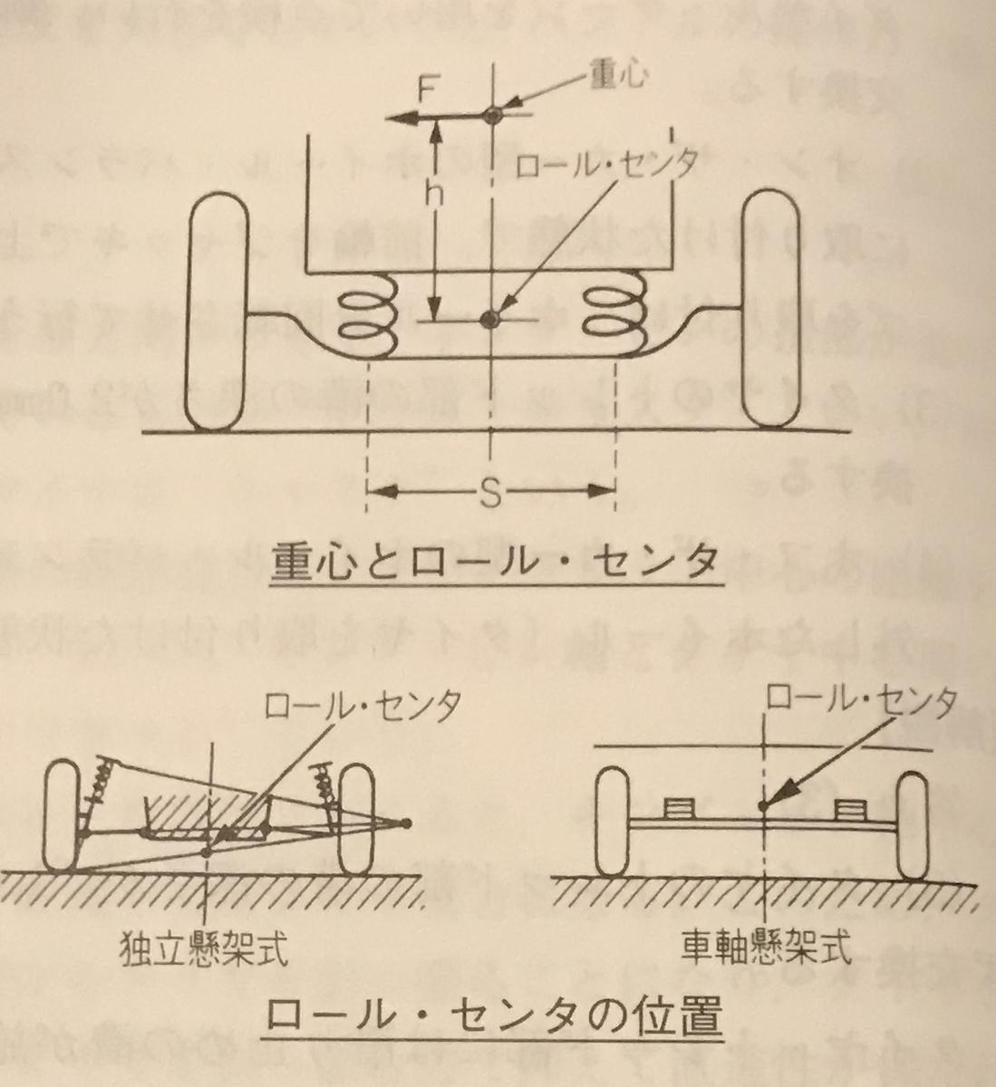 ローリング 自動車