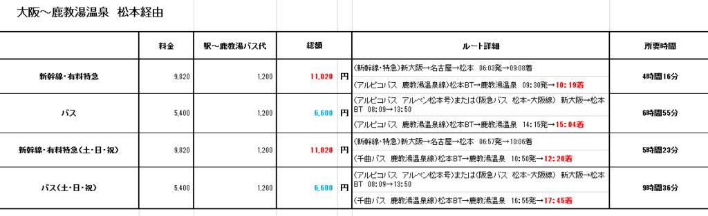 f:id:marukochikiokoshi:20180611190438p:plain