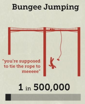 バンジージャンプの死亡率の画像