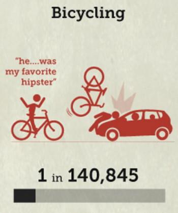 自転車の死亡率の画像