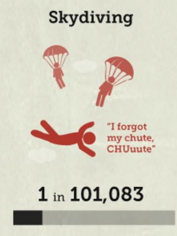 スカイダイビングの死亡率の画像