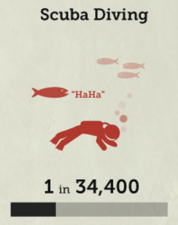 スキューバ・ダイビングの死亡率の画像