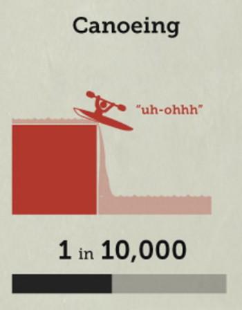 カヌーの死亡率の画像