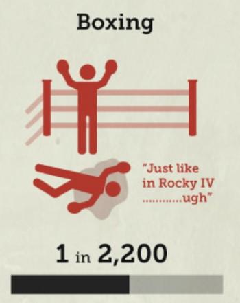 ボクシングの死亡率の画像