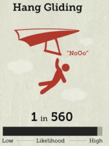 ハンググライダーの死亡率の画像