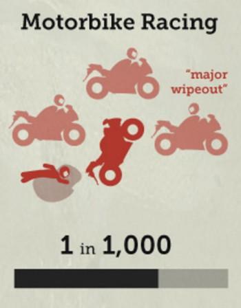 バイクレースの死亡率の画像