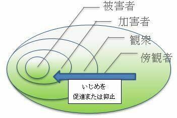 いじめ,4層構造,森田洋司