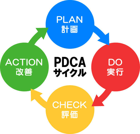 PDCAサイクル,自己改善の図