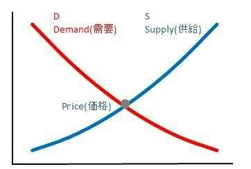 需要曲線,供給曲線,IS曲線,LM曲線,資本主義経済