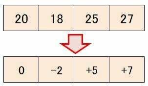 微分積分,変化率,画像圧縮,輪郭抽出