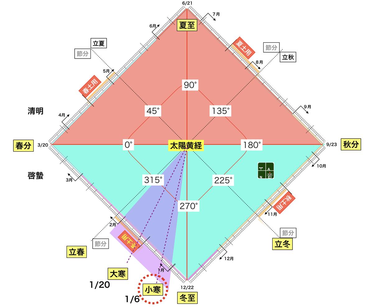 f:id:maryuchian:20200105110529j:plain