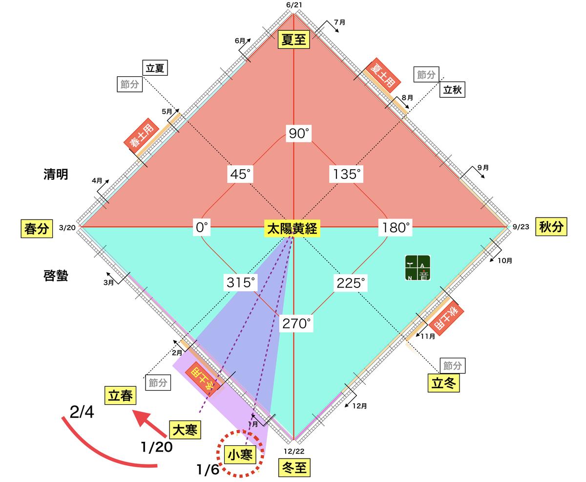f:id:maryuchian:20200125212540j:plain