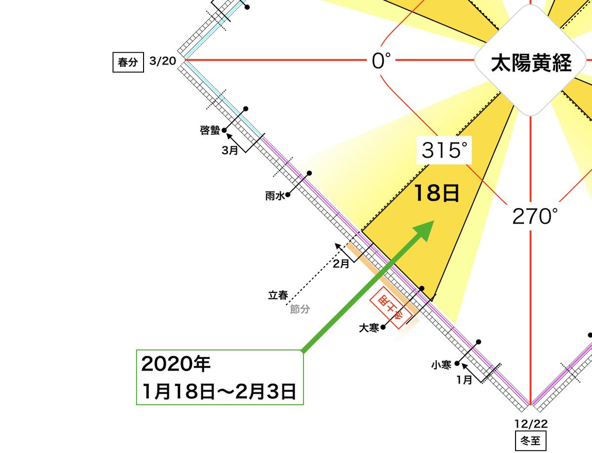 f:id:maryuchian:20200125212553j:plain