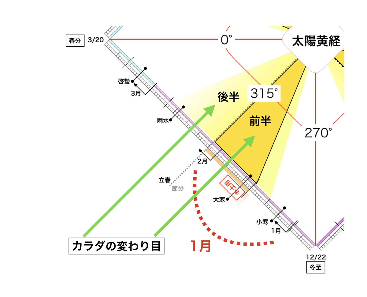 f:id:maryuchian:20200209165158j:plain