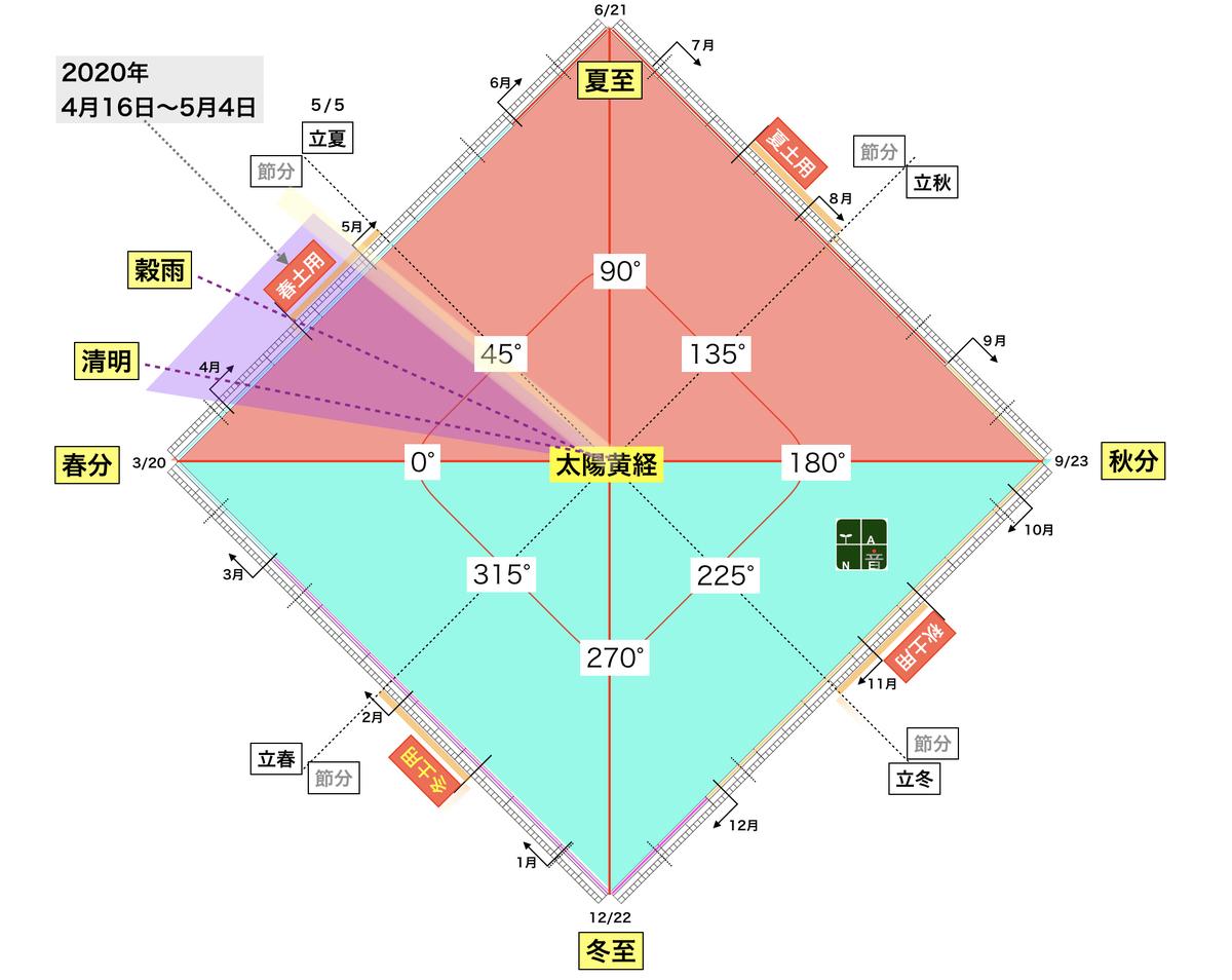 f:id:maryuchian:20200425160742j:plain