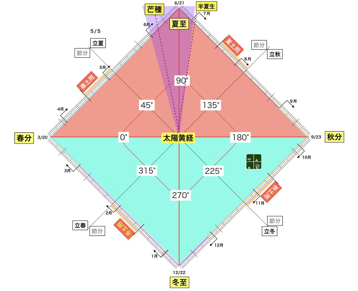 f:id:maryuchian:20200525152057j:plain