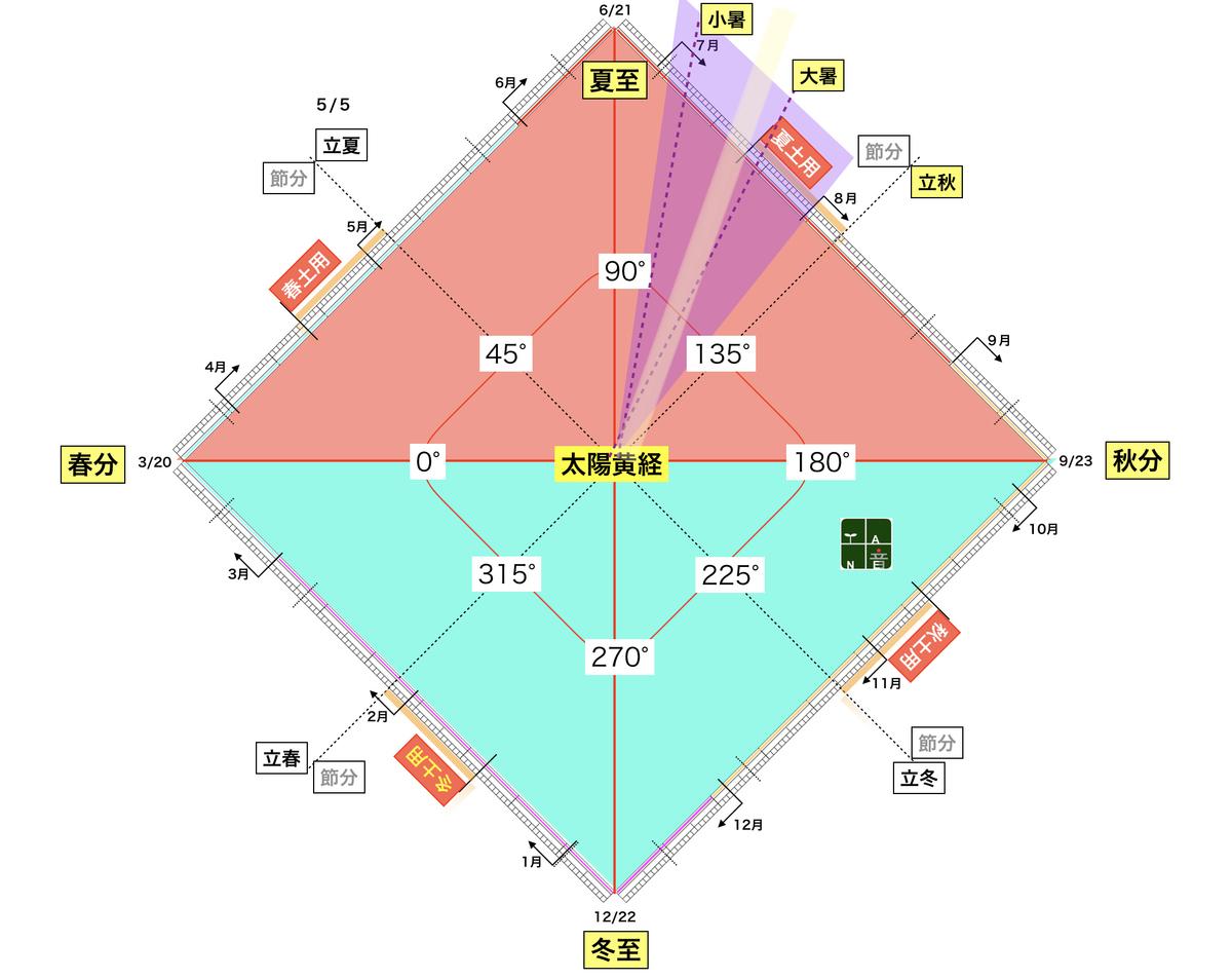 f:id:maryuchian:20200710105945j:plain
