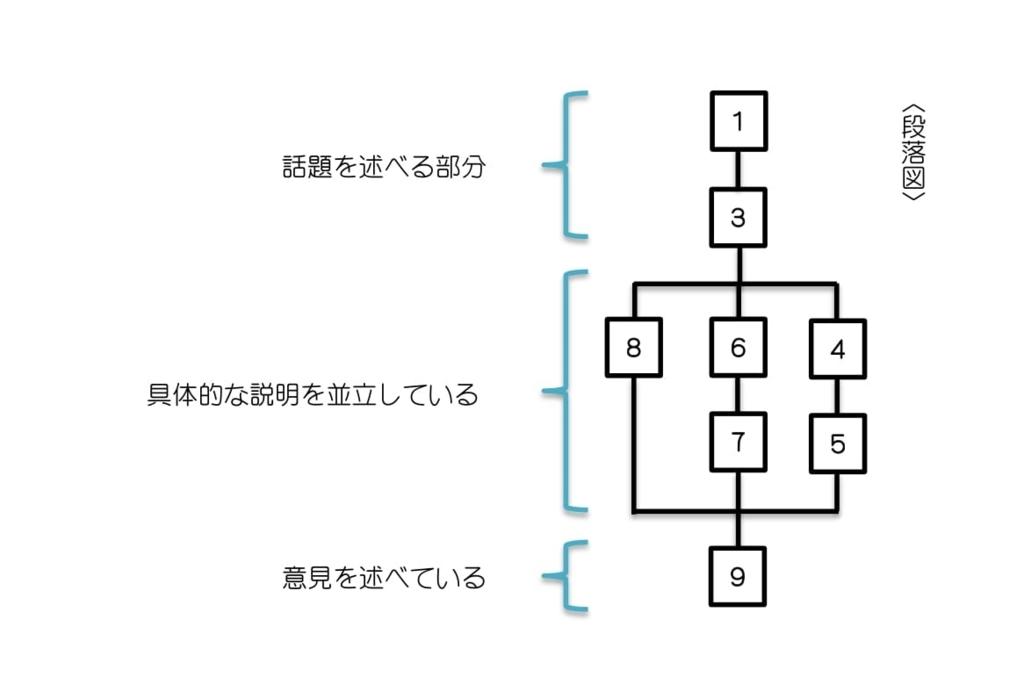 f:id:masa2001to2002:20170804143155j:plain