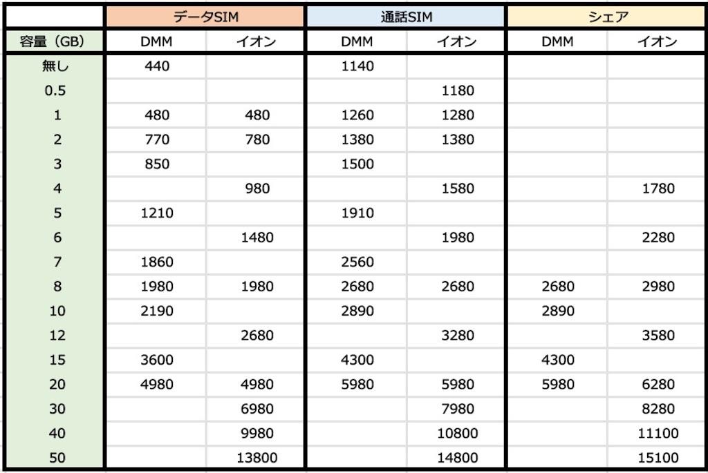 格安SIM月額料金比較