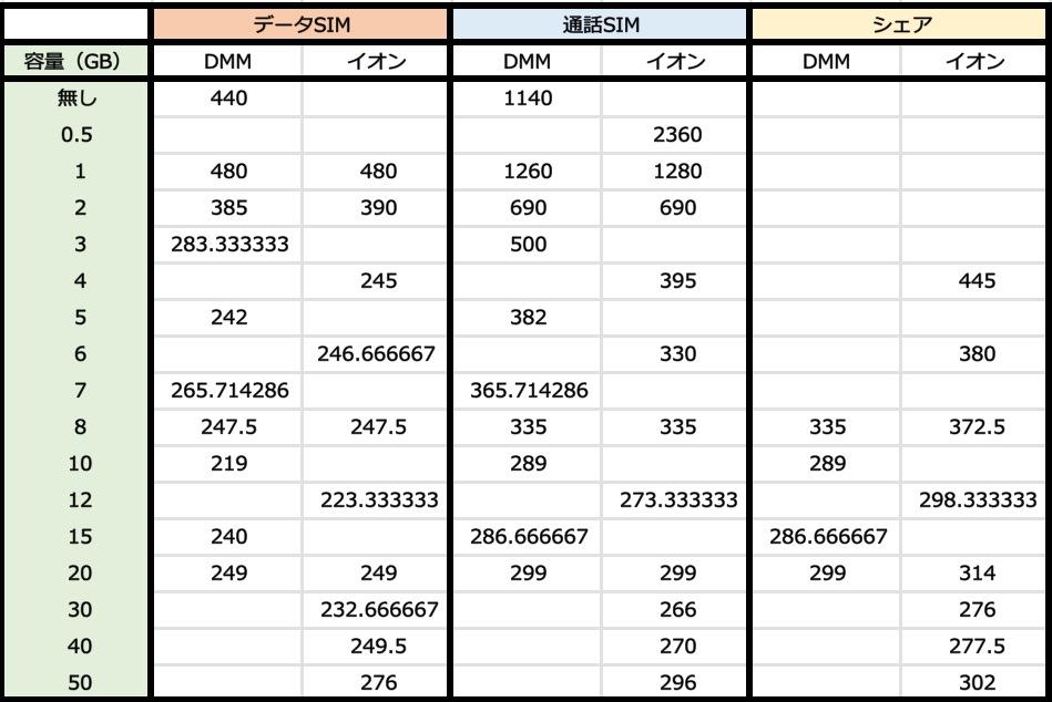 格安SIMGB単価比較
