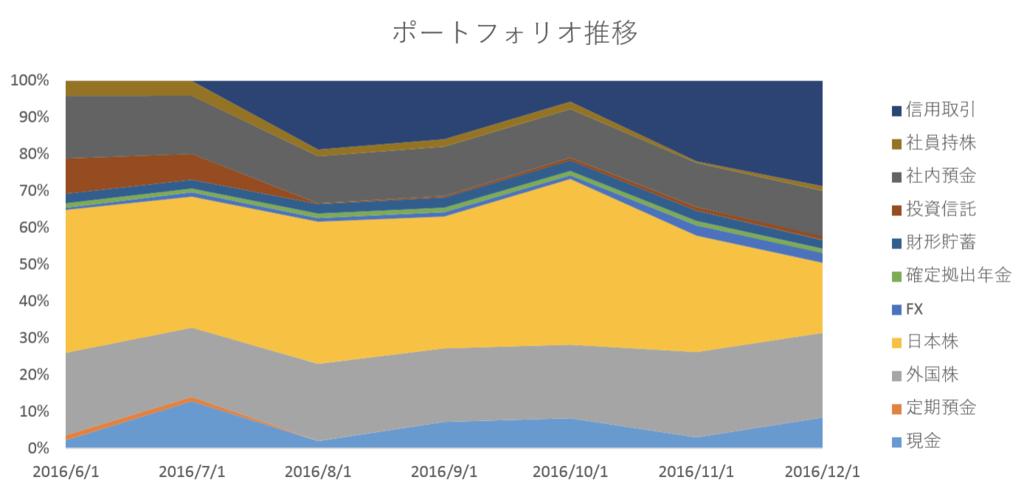 2016-12-portfolio