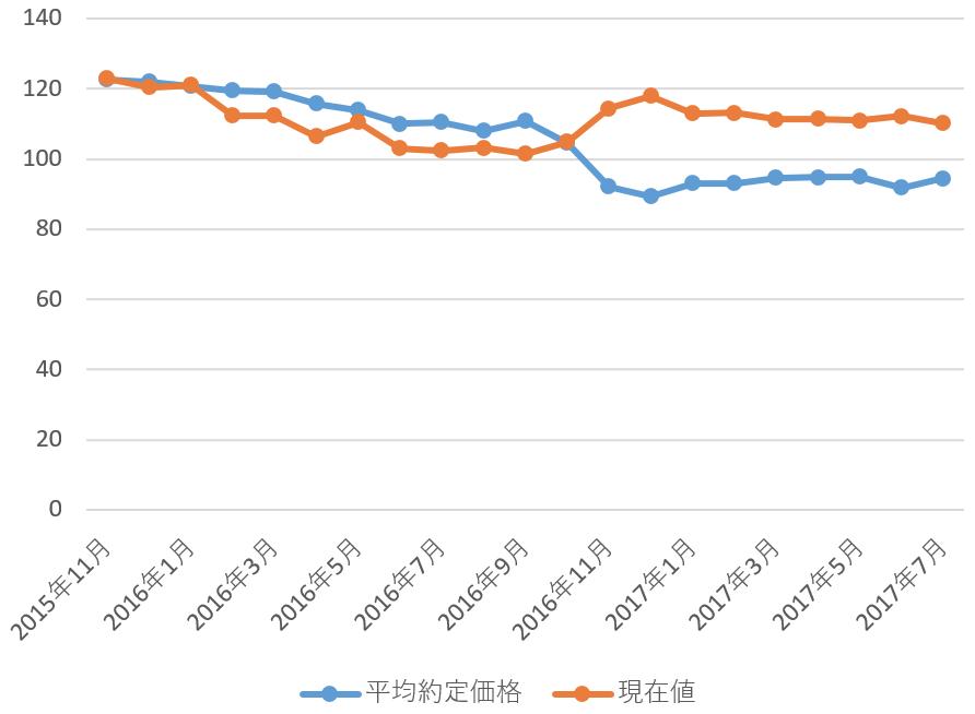 平均約低価格とその時の為替レート