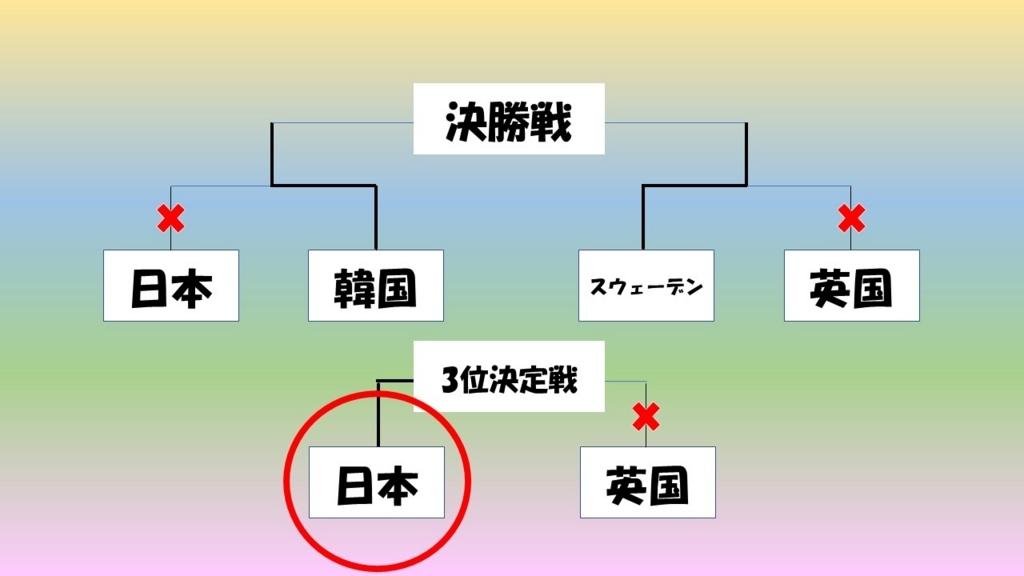 f:id:masacchikun:20180225000850j:plain