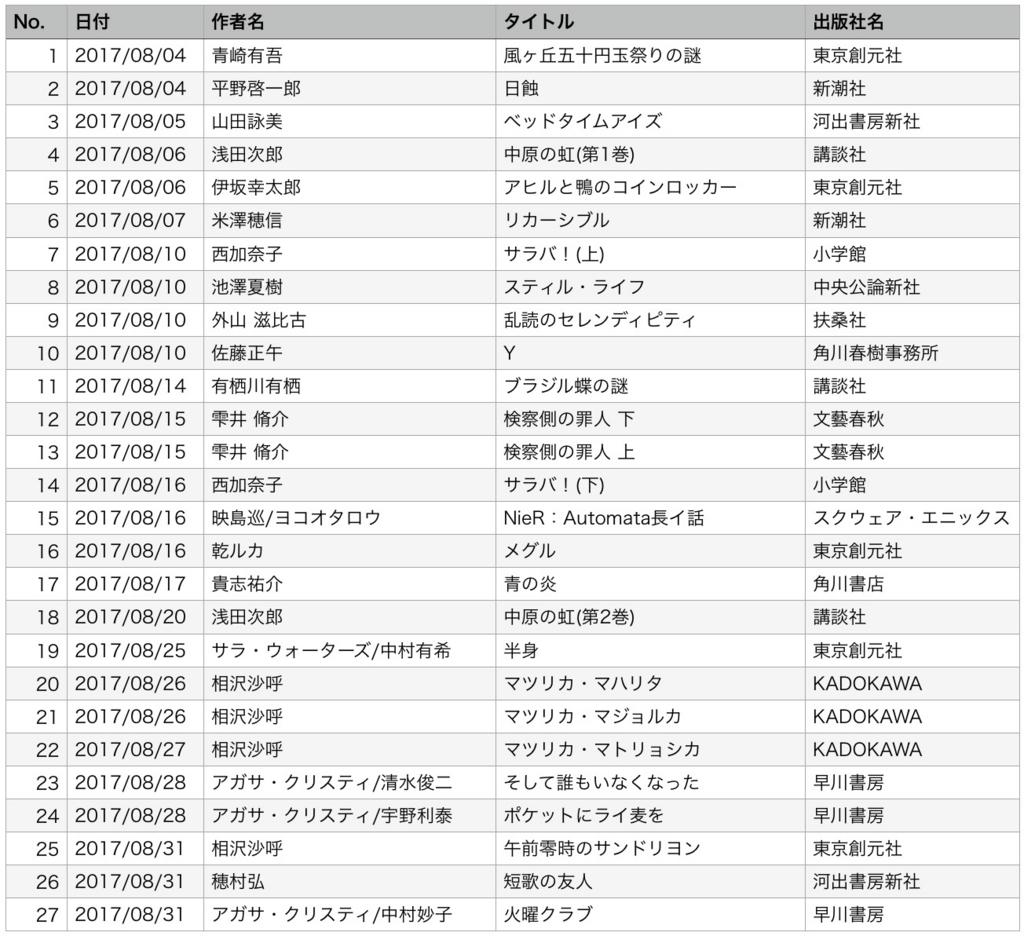 f:id:masahirom0504:20170904205316j:plain
