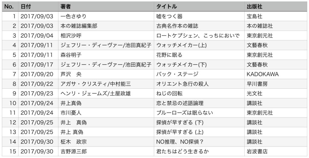 f:id:masahirom0504:20171005213253j:plain