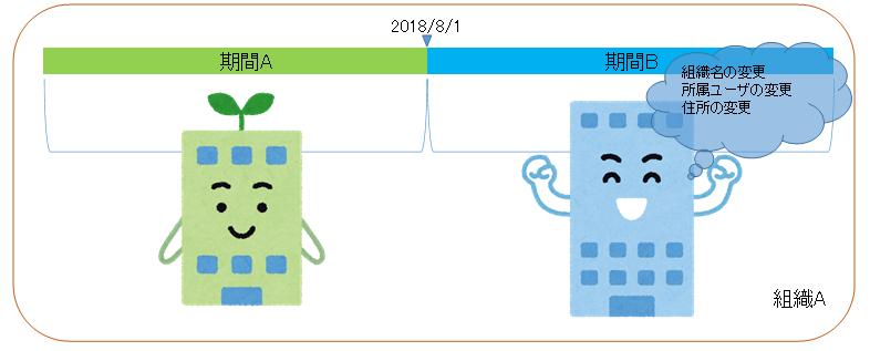 組織分割のイメージ図