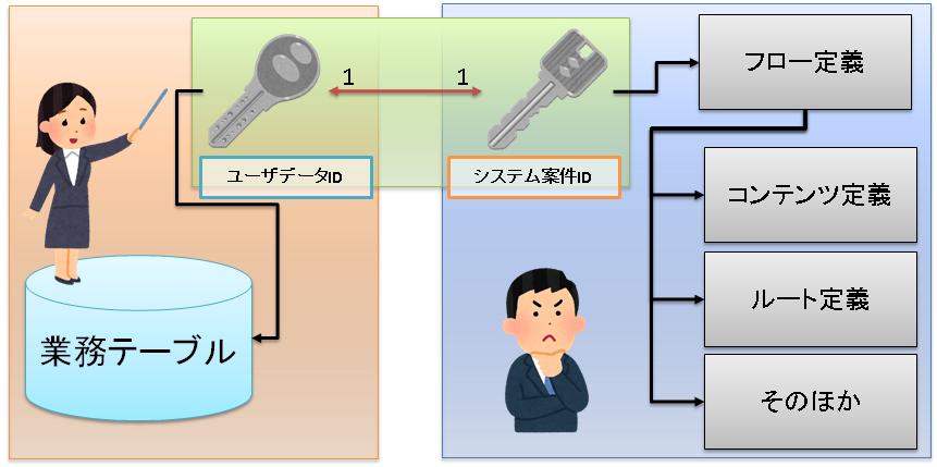 二つのIDの関係イメージ