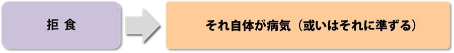 拒食_関係図
