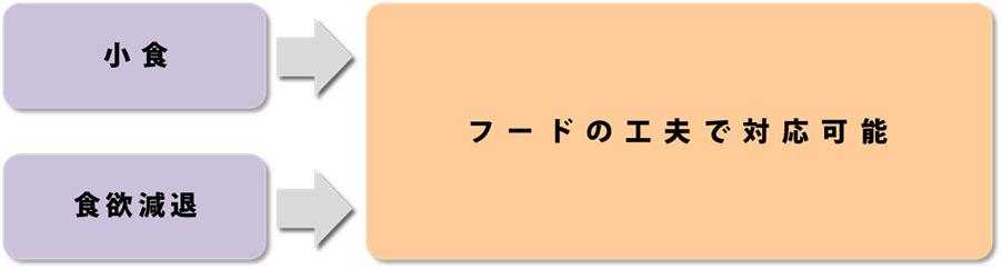 小食_食欲減退_関係図