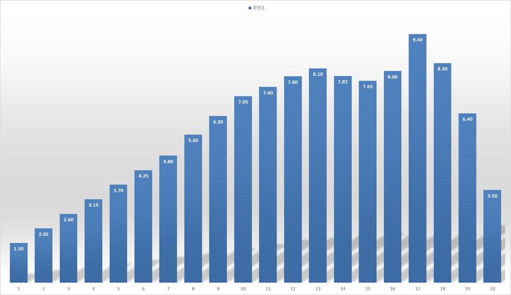 当時予想をしたエクセルのグラフ